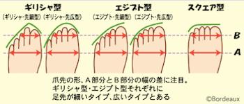 痛くならないパンプスの選び方2:足のタイプを知る