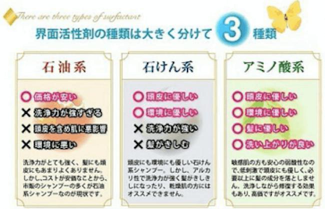 シャンプーの選び方:界面活性剤に注目!