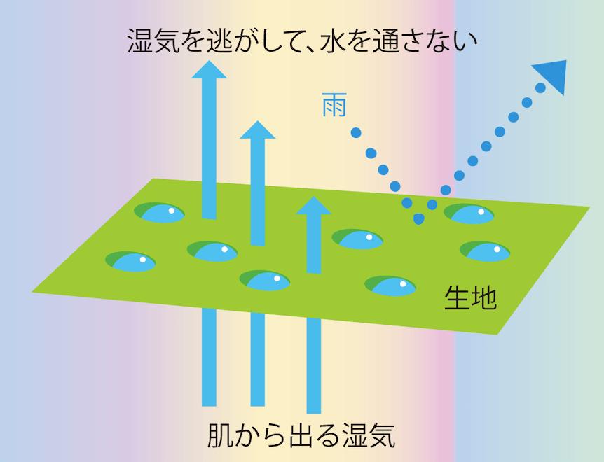 スノーボードウェアの選び方:透湿性