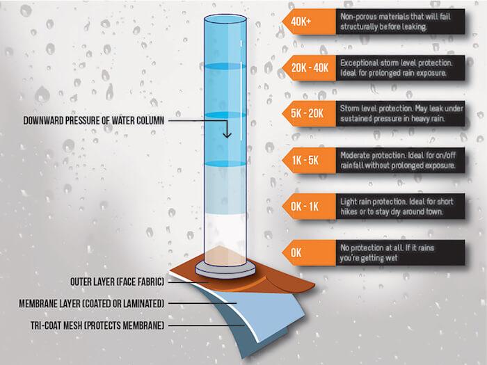 スノーボードウェアの選び方:耐水圧